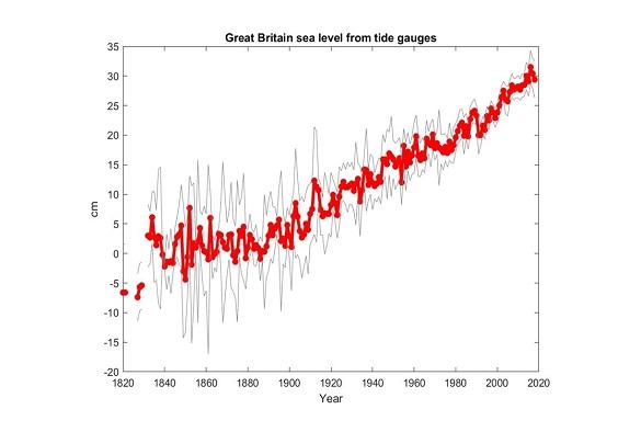 Sea_Level graphWEB